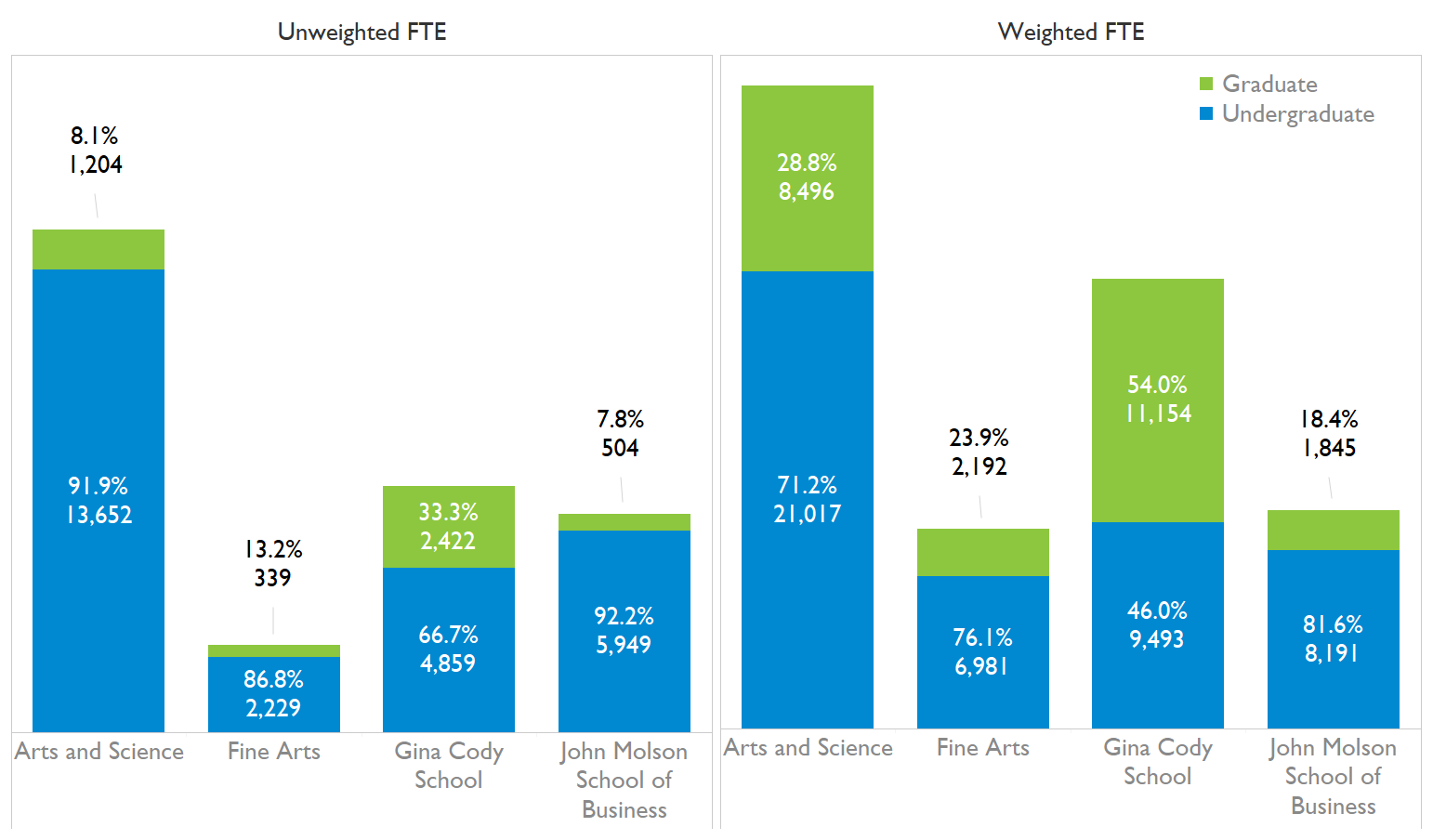 Course-Based Unweighted and Weighted Full-time Equivalent (FTE) Student Enrolment