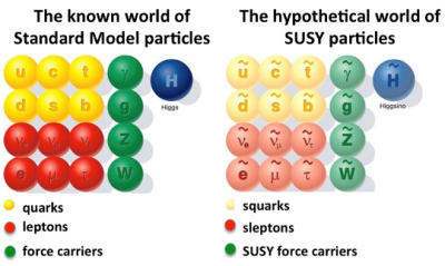 Standard model particles and SUSY particles. Source: Quanta Magazine.
