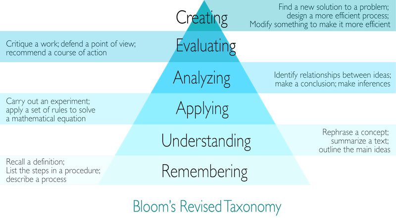 Bloom's Taxonomy pyramid displayed with levels of thinking indicated. Remembering, Understanding, Applying, Analyzing, Evaluation and Creating.