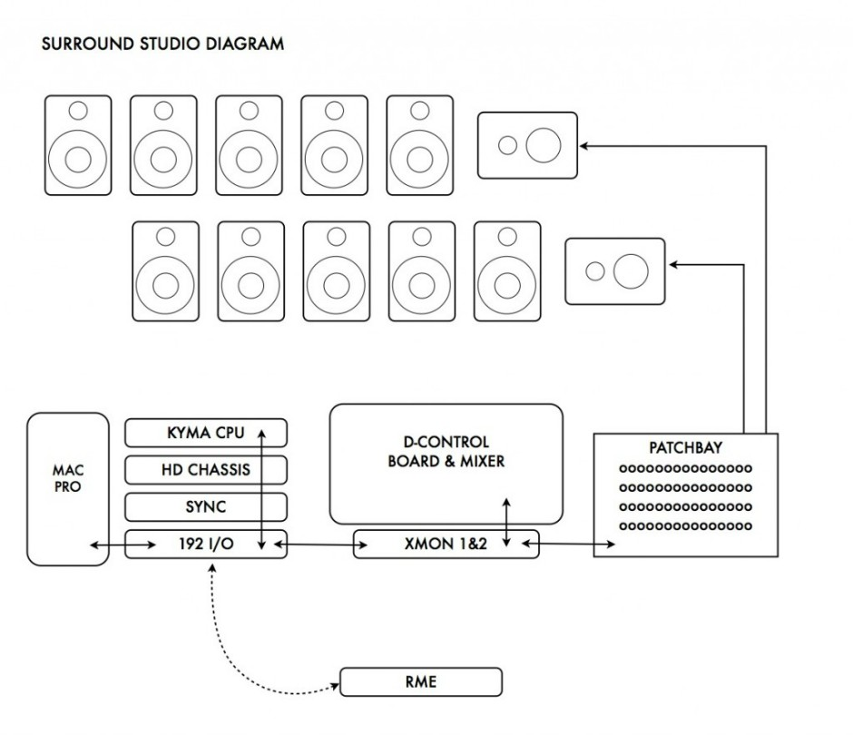 surround studio diagram