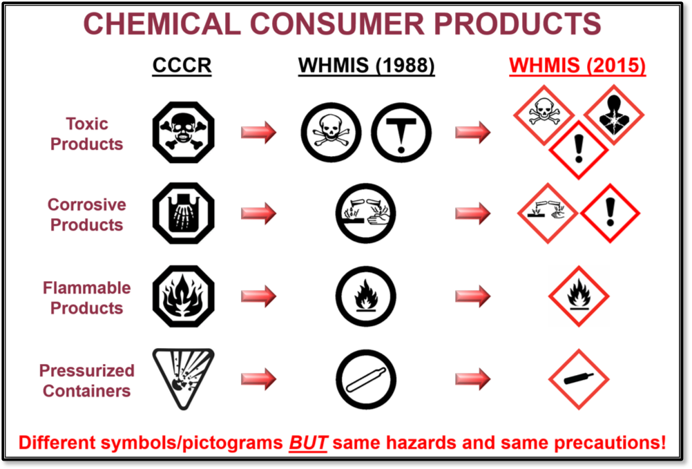 pictogram4-chemical-consumer-products