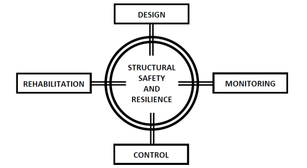 safety-structure-resilience