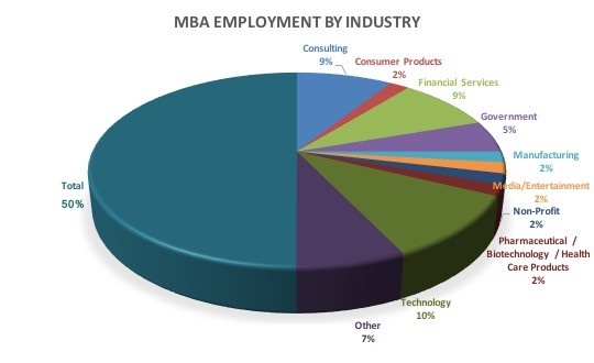 MBA employment industry table
