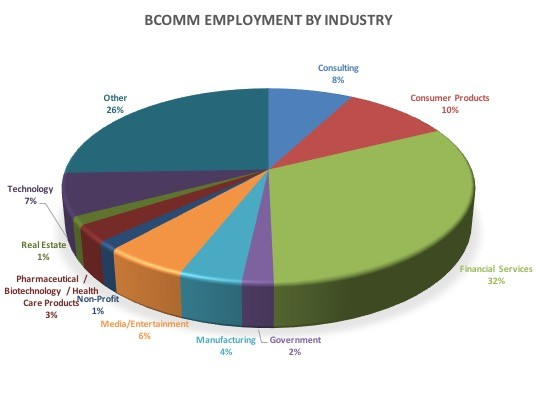BCOMM employment industry table