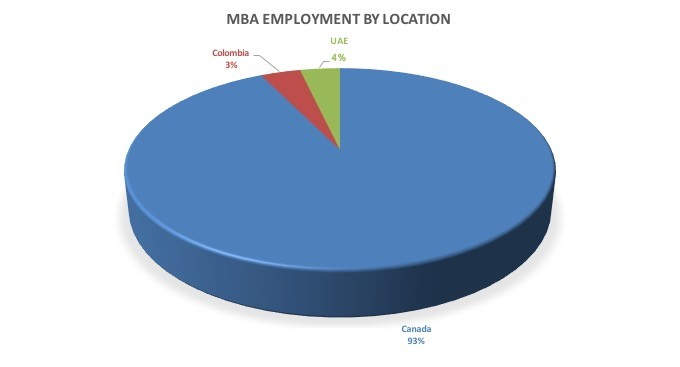 MBA employment location table