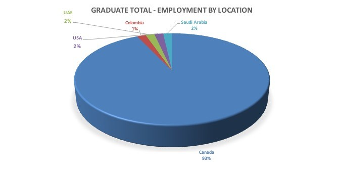 Graduate total employment by location
