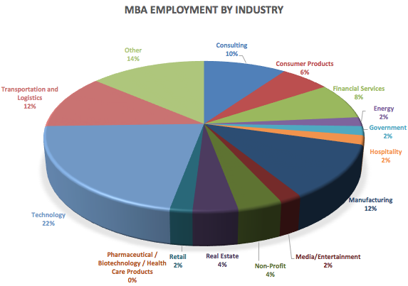 MBA employment by industry