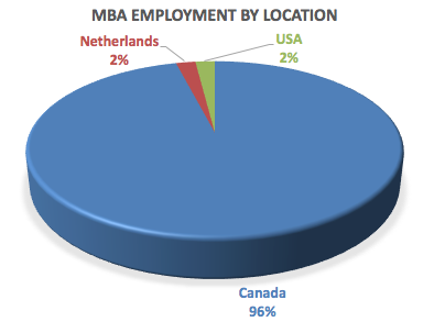 MBA-employment-by-location-2018