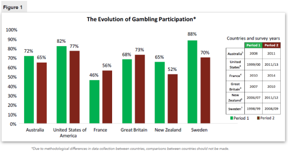 Figure 1. The evolution of Gambling Participation