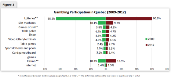 Figure 3 - Gambling Participation in Quebec (2009-2012)