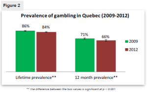 Figure 2. Prevalence of gambling in Quebec (2009-2012)