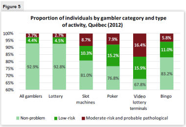 Figure 5. Proportion of individuals by gambler category and type of activity, Québec (2012)