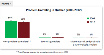 Figure 4. Problem Gambling in Quebec (2009-2012)