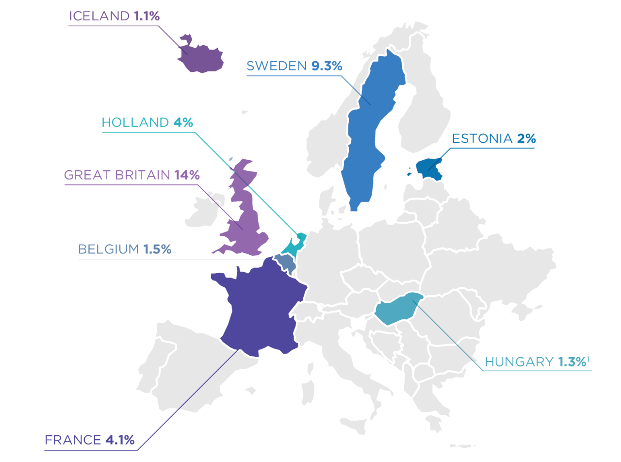 Prevalence of online gambling, Europe