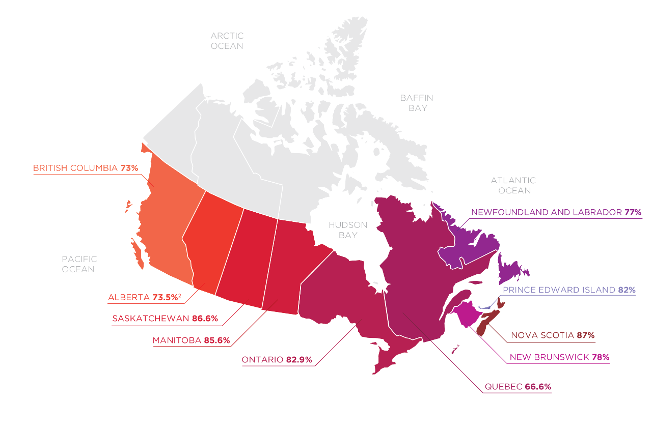 Prevalence of gambling, Canada