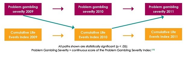 Figure 2: Association between problem gambling severity and cumulative life events