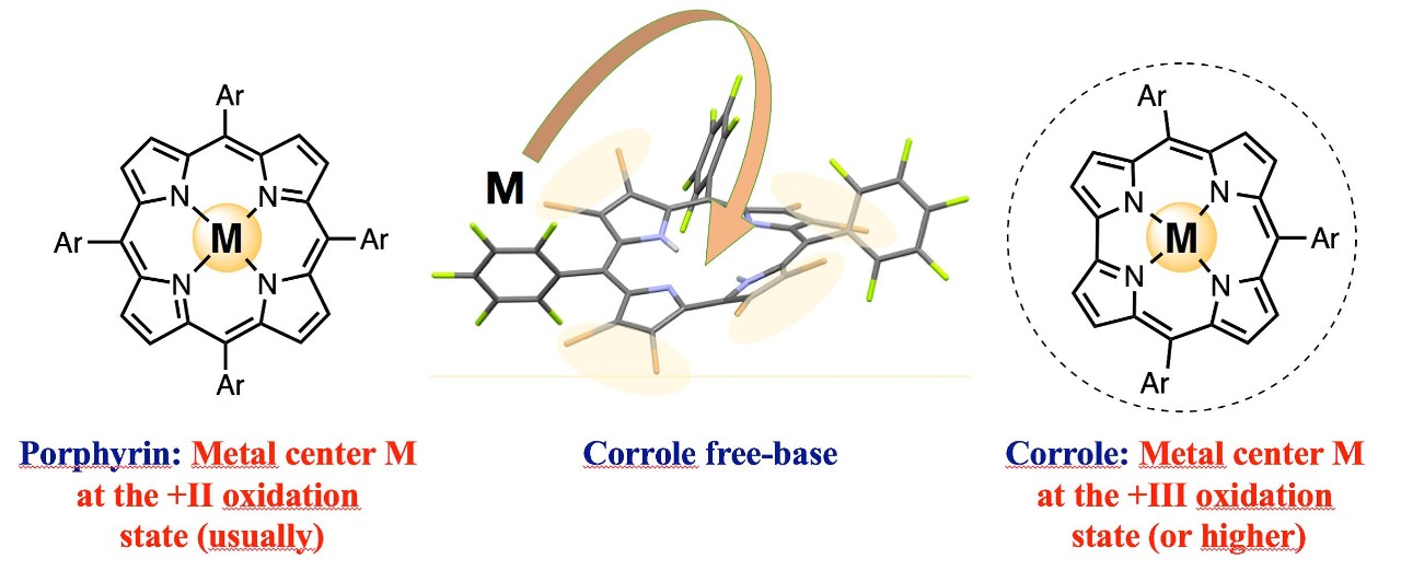 Recent developments in the chemistry of corrole macrocycles
