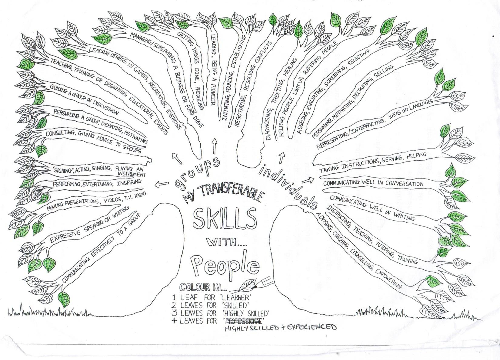 Worksheets Transferable Skills Worksheet defining and refining your transferable skills
