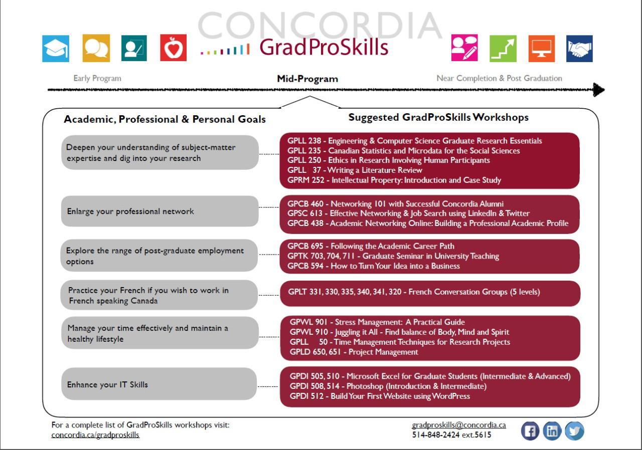 Graduate program success