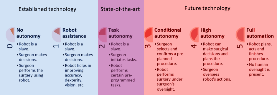 Classification for surgical robots
