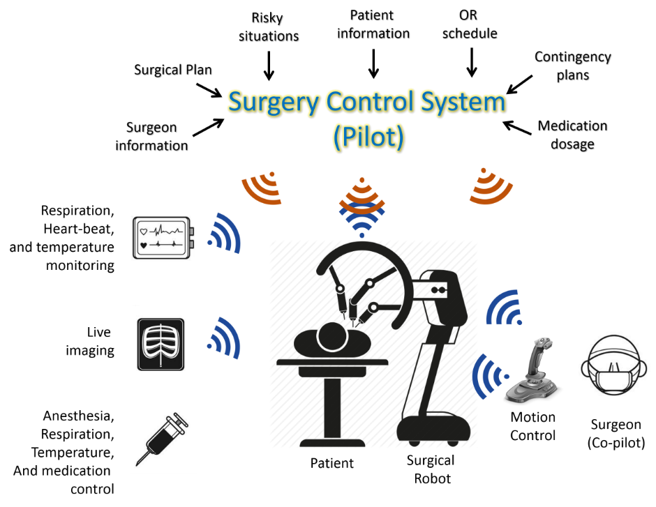 Surgery control system
