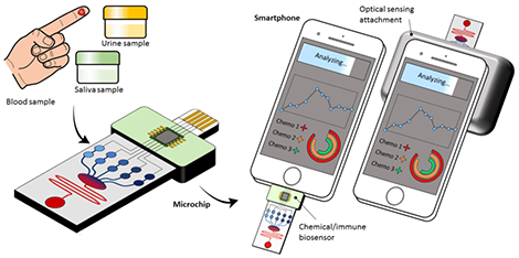 Microfluidic point-of-care diagnostic devices for global health