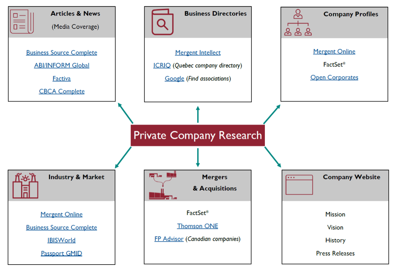 researching private companies